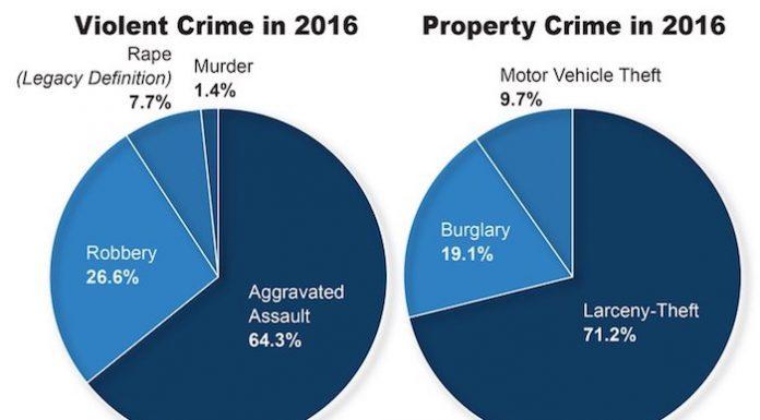 2016年暴力犯罪率上涨,财产犯罪率则下降。FBI提供